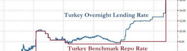 ЦБ Турции молча повысил ставки