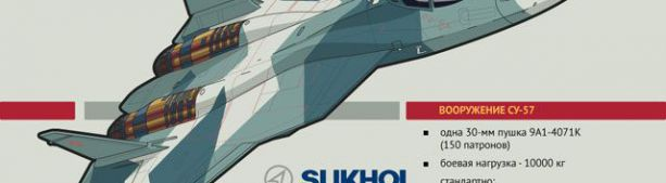 Сравнительные характеристики истребителей Су-57 и F-35. Инфографика