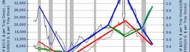Надо вести анализ экономики в золоте, а не в долларах.