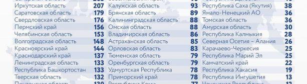 За последние сутки в России выявлено 10 253 новых случая коронавируса