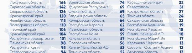 За последние сутки в России выявлено 8 944 новых случая коронавируса