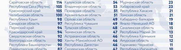 За последние сутки в России выявлено 8 217 новых случаев коронавируса