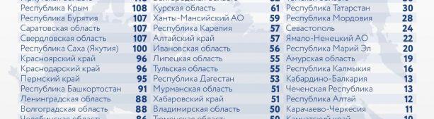 За последние сутки в России выявлено 9 429 новых случаев коронавируса