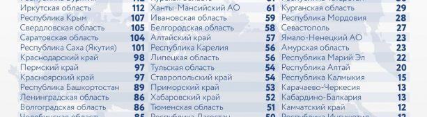 За последние сутки в России выявлено 9 977 новых случаев коронавируса