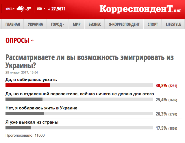 Опрос дня. Страна победившего Майдана