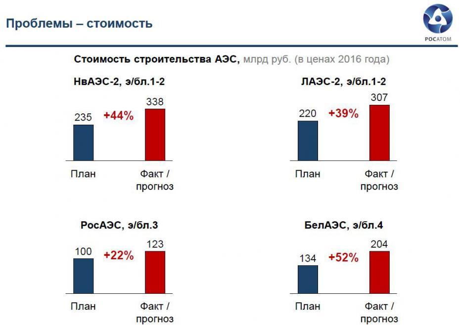 Про стоимость новых российских АЭС