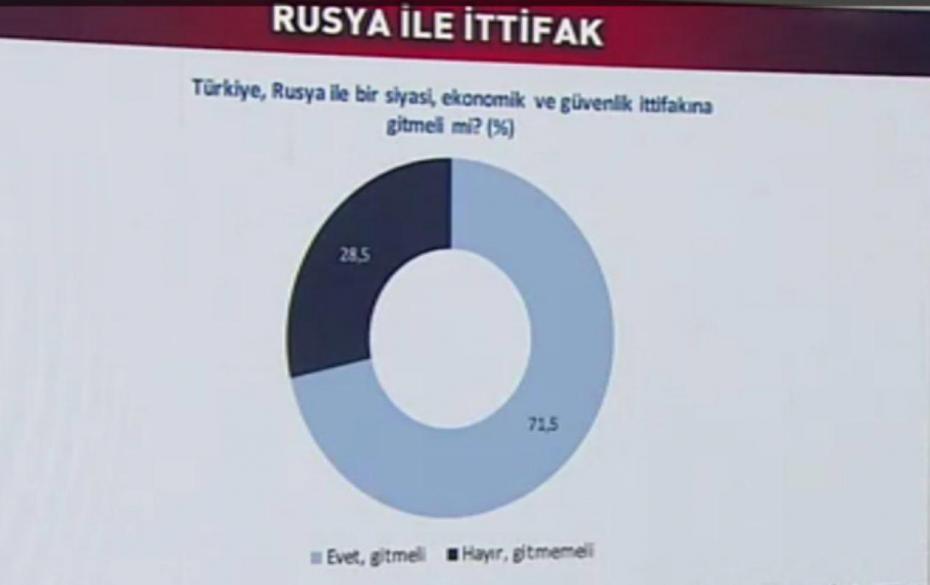 Мнение Турции о России