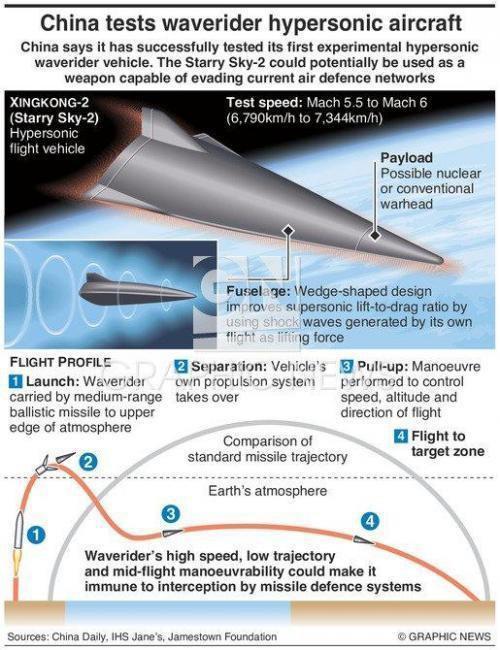 Китай успешно протестировал новое гиперзвуковое оружие, против которого (по  официальным данным) у США пока нет защиты. 80cedea60ef