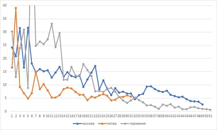 Статистика за сутки по COVID-19 на 17 мая